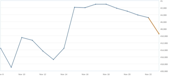 Sales rank during a promotional period